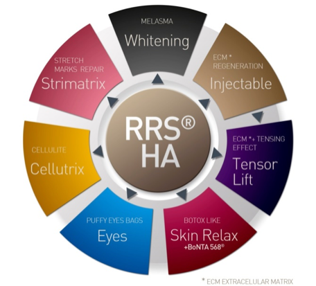 RRS-_overview_pie.png